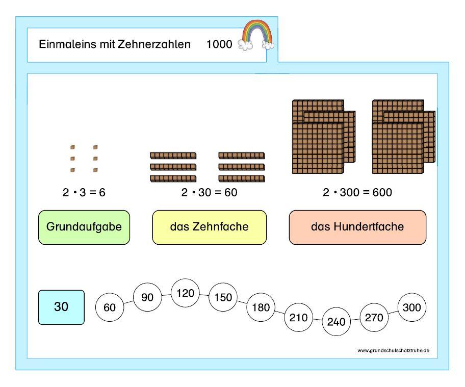 Einmaleins mit Zehnerzahlen